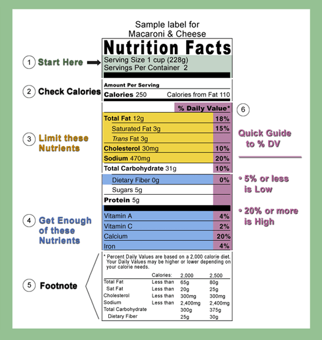 Nutrition fact table